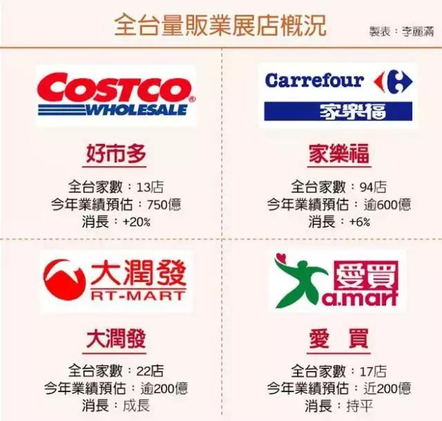美国Costco超市要来中国!业绩是家乐福9倍!被投诉竟因总是排队!