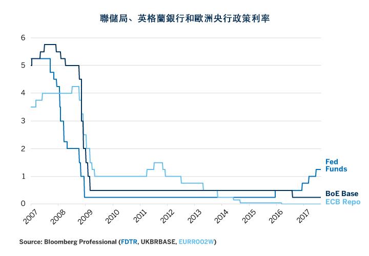 债务不均致欧元区货币政策复杂化