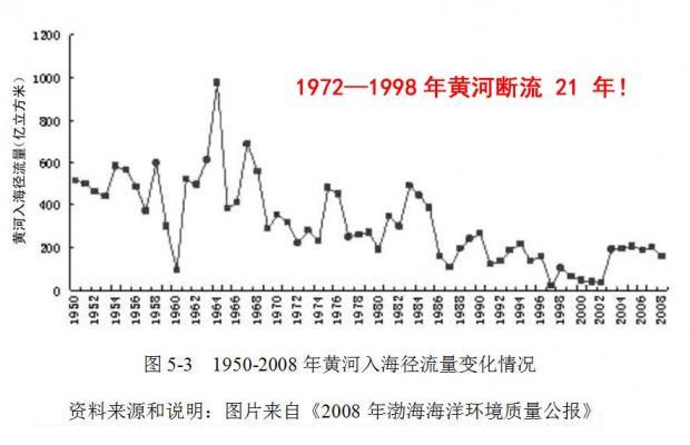 中国水资源过度开发利用(数据翔实)