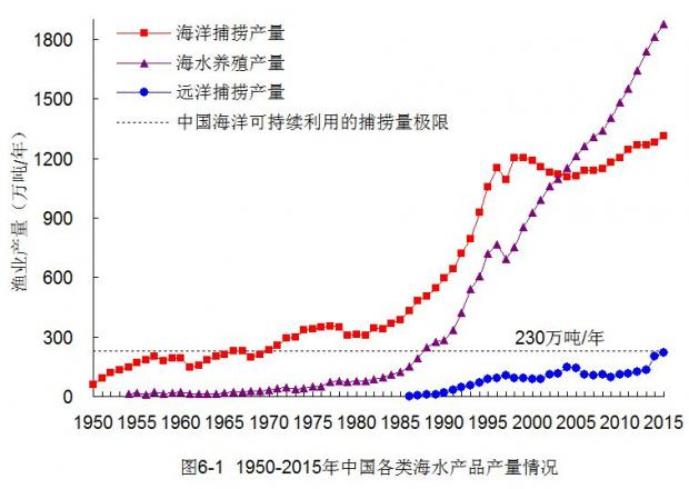 中国近海渔业资源面临枯竭(全新数据)