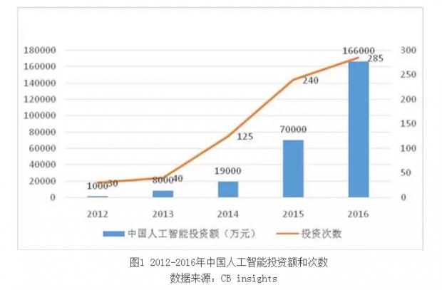 """""""人工智能+金融""""促进中国智能金融的新突破"""