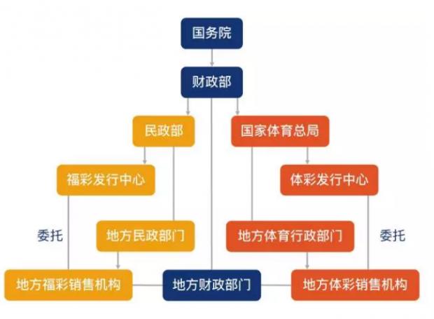 中国彩票往何处去?