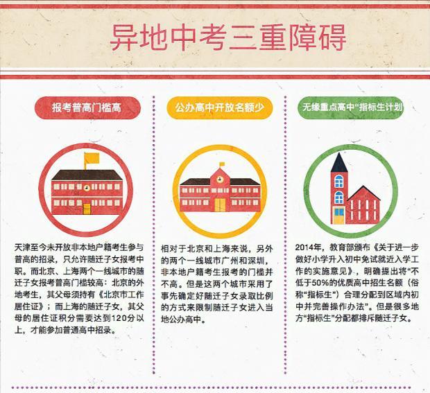 63%的贫困农村孩子没上过高中,进城后异地中考希望仍渺茫