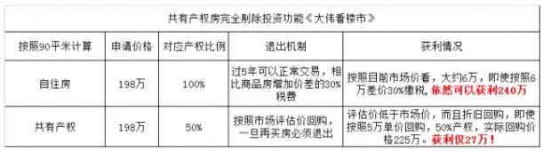 """北京出现首个共有产权房,""""198万住常营""""值得不值得申请?"""