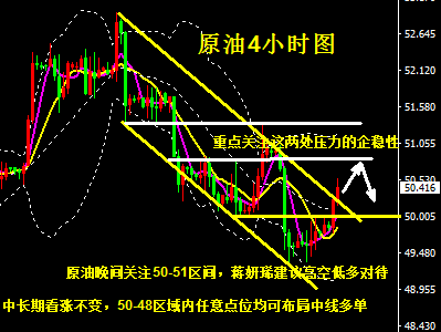 蒋妍琋:原油酝酿新的涨势 50-48区域内均可布局中线多