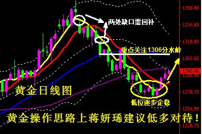 黄金低位显现企稳 将重拾涨势回补此前低开缺口