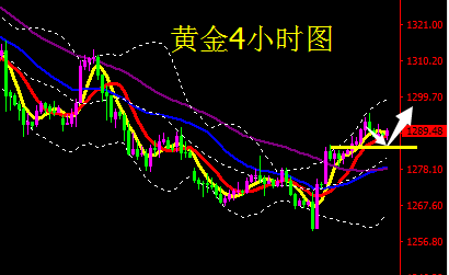10月11日国际黄金、原油短线操作建议