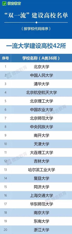 """""""双一流""""大学名单公布,最大的赢家和输家分别是谁?(转载)"""