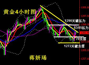 黄金受市场消息影响涨跌不一 等待破位走势到来