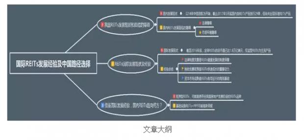中国REITs:期待市场突破