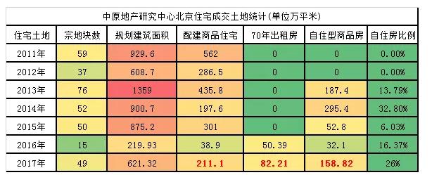 """6万套中小户型,刚需情绪稳定,但北京""""换房改善""""咋办?"""