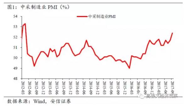 外围恢复支持PMI反弹 商品房销售延续降温势头