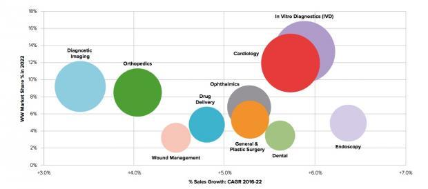 2017-2022年全球医疗器械市场规模及机会展望