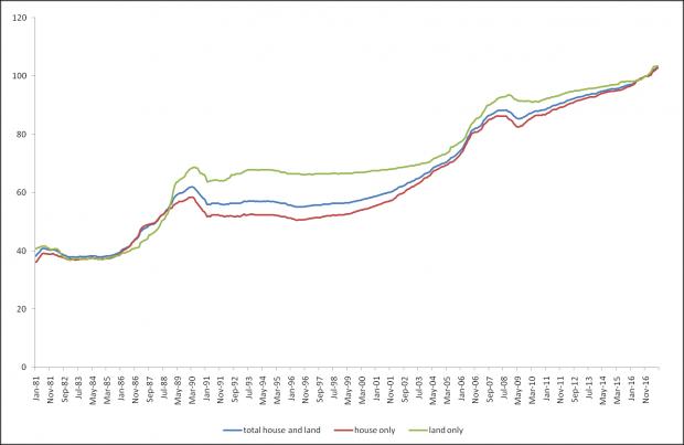 加拿大房价是全球地产晴雨表