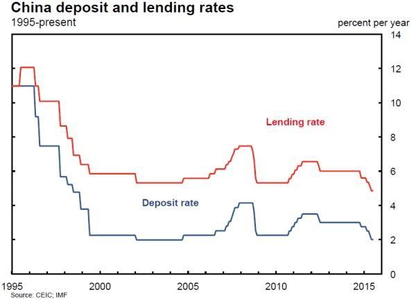利率市场化改革利弊分析