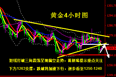 黄金下方关注1263 跌破将加速下行至1250-40