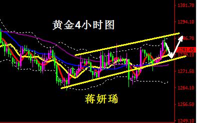 黄金高低点不断上移仍有上冲之势 原油短线面临回撤