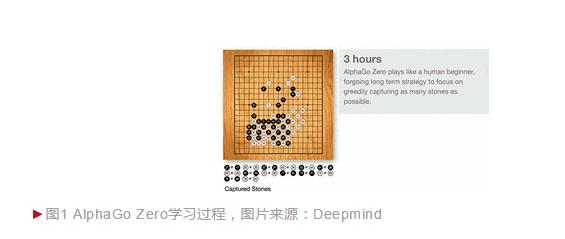 为何AlphaGo Zero如此成功,而人工智能离整体成功仍然遥远?