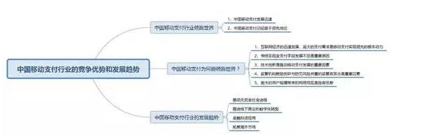 中国移动支付行业靠什么崛起?