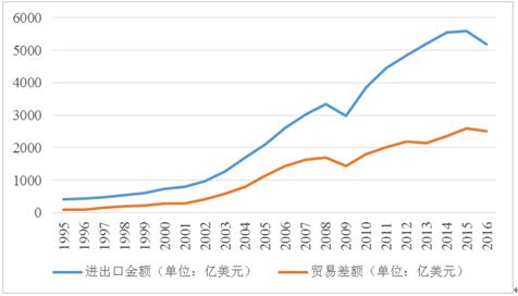 """聚焦""""经济动态""""——特朗普访华开启中美贸易新时代"""