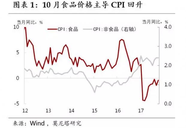 PPI向CPI传导增强——10月物价数据简评
