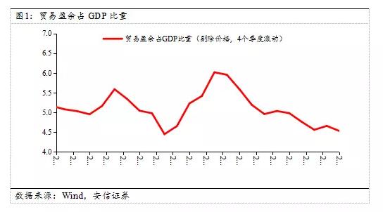 市场对长期经济前景的看法似乎在逐步修正