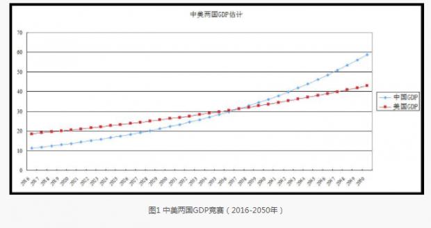 关于中国经济增长目标的几个关键问题
