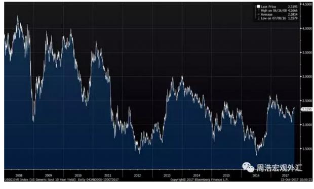 利率为什么容易在年底走高?