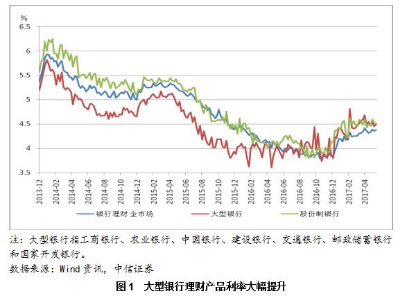 紧缩周期下的流动性与资产价格(二)