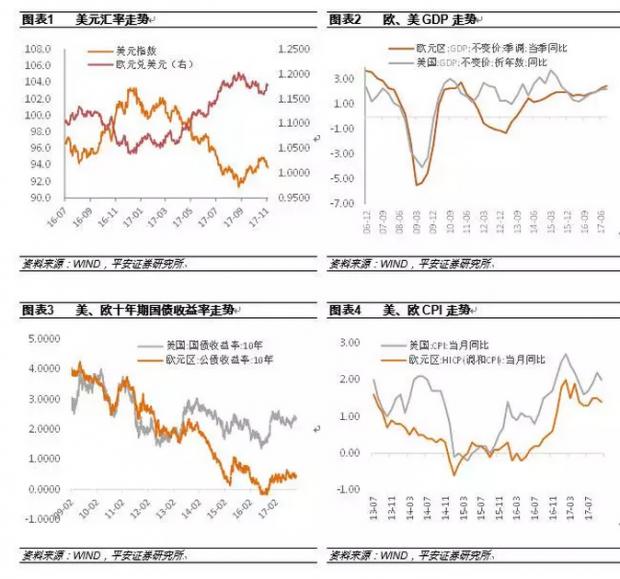 2017年美元兑欧元汇率为何显著贬值?