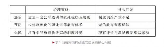 中国科研诚信面临的突出问题及解决路径