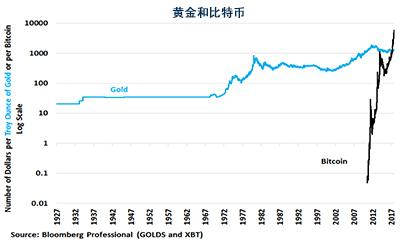 比特币、黄金和法定货币间变换的经济关系