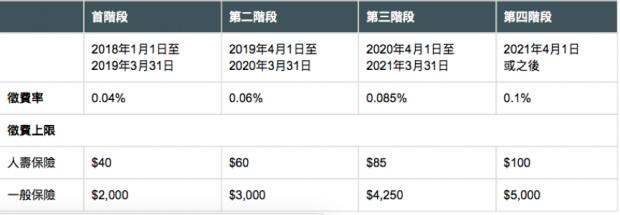 明年起,购买香港保险要多支出一笔征费