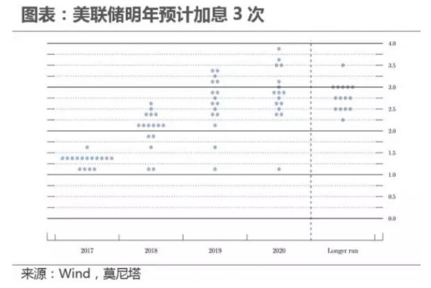 海外宏观周报:2018年美联储加息次数或超预期