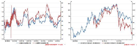 国债利率新高 债灾不期而至 股市能否独善其身?