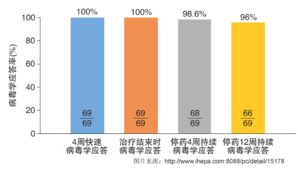中国丙肝新药丹诺瑞韦的研究近况如何?