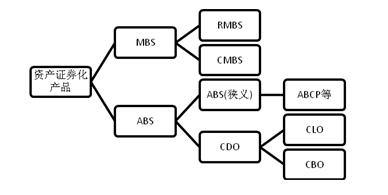 中美资产证券化发展模式的比较与探讨