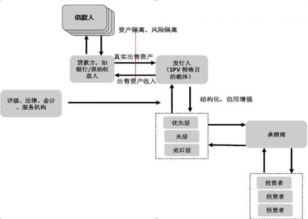 中国CMBS、类REIT的运作模式、交易结构设计与风险控制