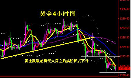 蒋妍琋:黄金1260成为下破关键 原油继续将空进行到底
