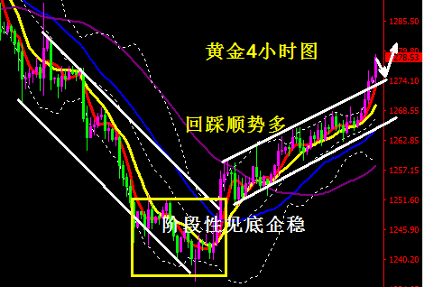 朝鲜局势升温 金价蓄势攻高 原油短线持续慢涨