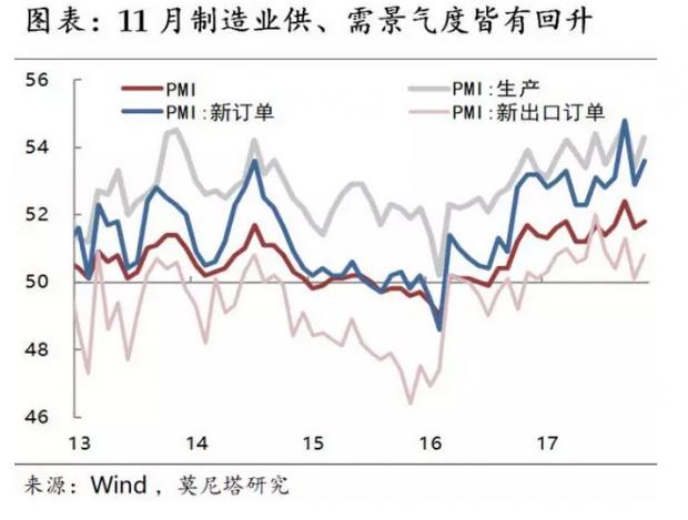 中国经济的边际变化——11月统计局PMI数据简评