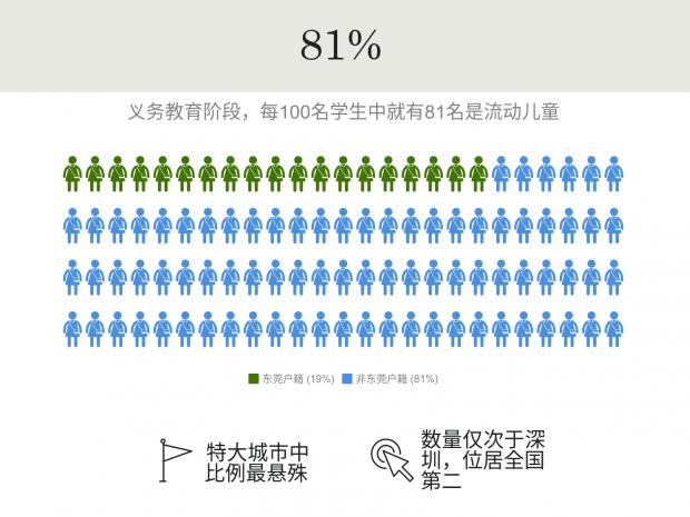 """流动儿童占比81%,东莞如何破解教育资源""""僧多粥少""""难题?"""