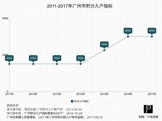 广州将召开积分入户政策听证会,你可能需要了解这五组数据