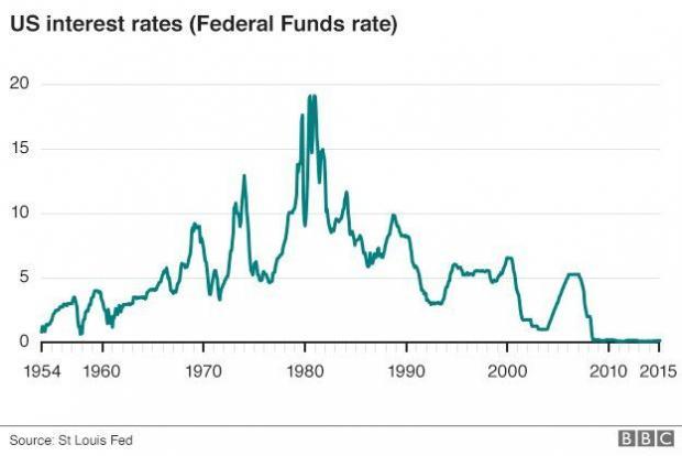 低利率意味着什么?