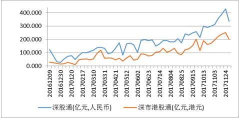深港通一周年:金融开放是中国金融发展的必经之路