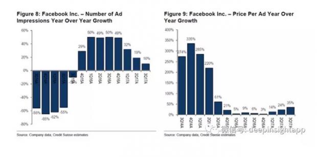 2018前瞻:为什么看好Facebook?