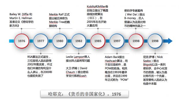 区块链的1976-2017 | 史前纪事