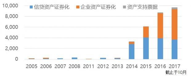中国资产证券化综合发展指数体系及其意义