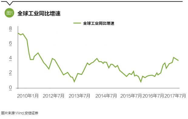 出口恢复提升经济韧性