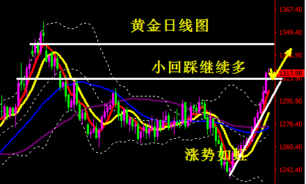 黄金涨势如虹直指1330 原油短期仍是多